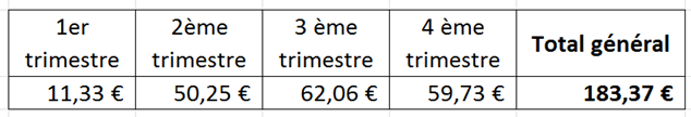 gains par trimestre 2015
