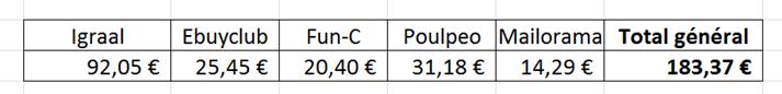 recapitulatif gains 2015 par site de cshback